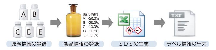 SDS作成支援システム